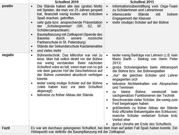 'Schülerzeitung AG - Schuljubiläum 25 Jahre CWG_Tabelle [28.9.2016] (1)