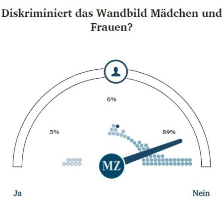 Schülerzeitung AG - Kritik am Wandbild CWG [23.11.2017] (2.1)