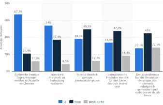 ► Statistik aus dem Jahr 2010, wie deutsche Journalisten wie Entwicklung von Printzeitungen bis zum Jahr 2020 sehen...