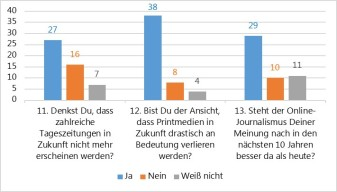 ... und die Fragen 11 bis 13 aus unserer Umfrage, die dem obigen Diagramm ähneln.