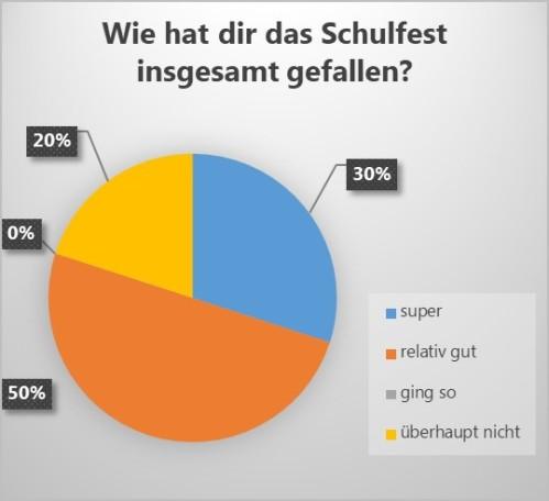 Schülerzeitung AG - Schulfest Fußball-WM 2018_Diagramme [8.6.2018] (1)