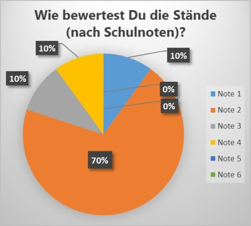 Schülerzeitung AG - Schulfest Fußball-WM 2018_Diagramme [8.6.2018] (2)